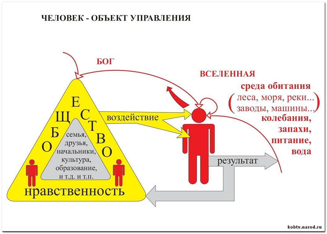 Схема управления лидером.