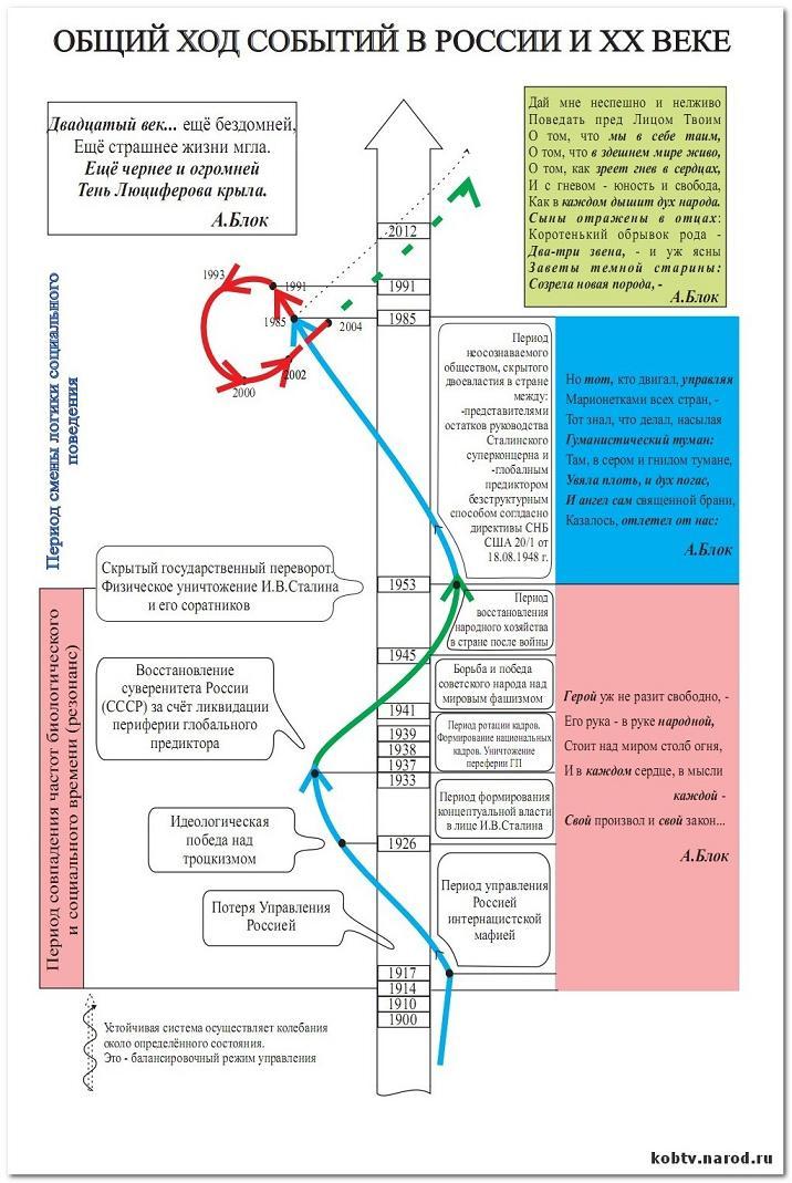 """Цикл передач  """"Прозрение """" на ТВ Санкт-Петербурга в 2002 году.  Тема передачи: Исторический приоритет в управление..."""