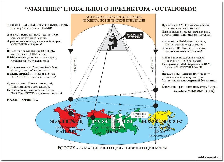 Классификация партий в современной россии.